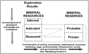 CIM Resources to Mineral Reserves